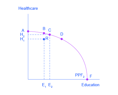 The graph shows that when a greater quantity of one good increases, the quantity of other goods will decrease. Point R on the graph represents the good that drops in quantity as a result of greater efficiency in producing other goods.
