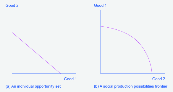 Two graphs will occur frequently throughout the text. They represent the possible outcomes of constraints/production of goods. The graph on the left has