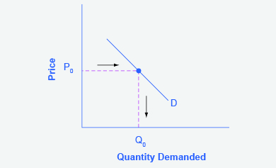 The graph represents the directions for step 1.A demand curve shows how much consumers would be willing to buy at any given price.
