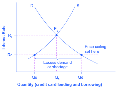 The graph shows the results of an interest rate that is set at the price ceiling, both beneath the equilibrium interest rate