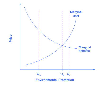 The Benefits and Costs...