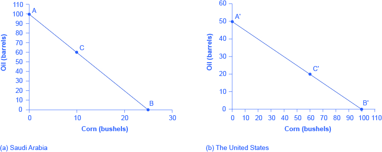 These graphs illustrate the production possibilities frontier before trade for both Saudi Arabia and the United States using the data in the table titled