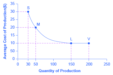 The graph shows declining average costs. The x-axis plots the quantity of production or the scale of the plant and the y-axis plots the average costs. The average cost curve is a declining function, starting at (30, 30) with plant S, declining at a decreasing rate to (150, 10) with plant L, and (200, 10) with plant V, as explained in the text.