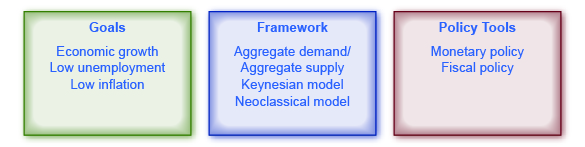 The illustration shows three boxes. The first is goals, the second is framework, the third is policy tools. Within each box are factors pertaining to the box.