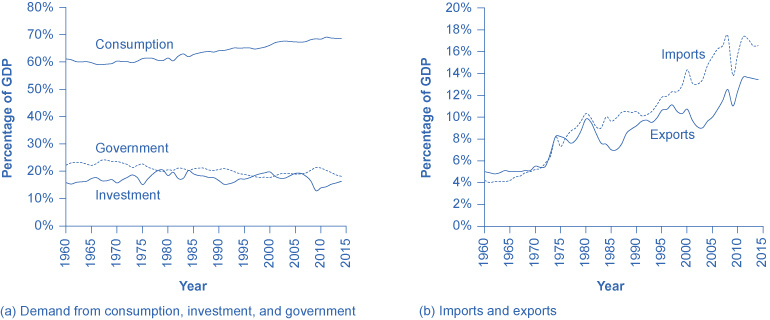 This is a line graph with parts a and b. Part a shows the demand from consumption, investment, and government from the year 1960 to 2014. In 1960, the graph starts out at 61.0% for consumption. It remains fairly steady around 60% until 1993, when it is at 65%. By 2014, it is at 68.5%. In 1960, the graph starts out at 22.3% for government. It remains steady around 20%, and by 2014, it is at 18.2%. In 1960, the graph starts out at 15.9% for investment. It rises gradually to 20.3% in 1978, then generally goes down to 16.4% in 2014. Part b shows imports and exports from the year 1960 to 2014. In 1960, the graph starts out at 4.2% for imports. It rises fairly steadily with only a few drops, such as from 14.3% in 2000 to 13.1% in 2001. By 2014 it is at 16.5%. In 1960, the graph starts out at 5.0% for exports. It remains steadily around 5% until 1973, when it jumps to 6.7%. By 2014, the exports line is at 13.4%.