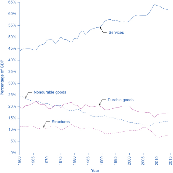 The graph shows that since 1960, structures have mostly remained around 10%, but dipped to 7.7% in 2014, and durable goods have mostly remained around 20%, but dipped in 2014 to 16.8%. The graph also shows that services have steadily increased from less than 30% in 1960 to over 61.9% in 2014. In contrast, nondurable goods have steadily decreased from roughly 40% in 1960 to around 13.7% in 2014.