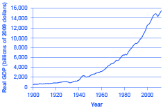 The graph illustrates that both real GDP and real GDP per capita have substantially increased since 1900.