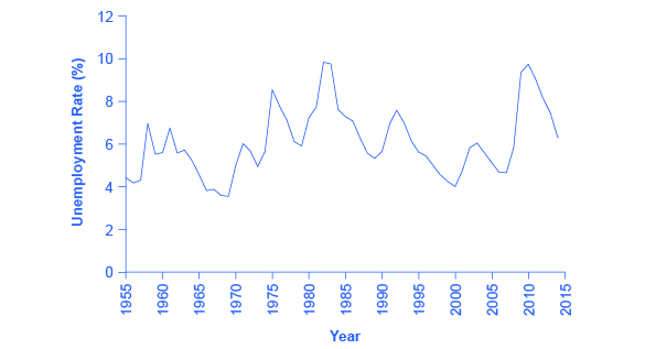 The line graph reveals that, over the past 60-plus years, unemployment rates have continued to fluctuate with the highest rates of unemployment occurring around 1982 and 2010.