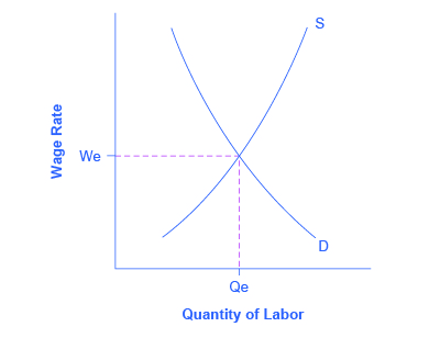 The graph reveals the complexity of unemployment in that, presumably, the number of jobs available should equal the number of individuals pursuing employment.