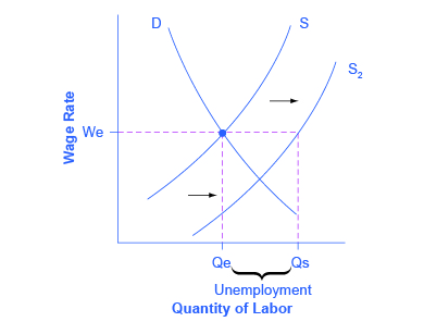 This graph represents the initial scenario outlined by the question. There is one downward sloping demand curve and two upward sloping supply curves. Line We intersects with line Qe at the same point where the demand curve intersects with supply curve S sub 1.