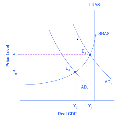 The graph shows an example of an aggregate demand shift. The higher of the two aggregate demand curves is closer to the vertical potential GDP line and hence represents an economy with a low unemployment. In contrast, the lower aggregate demand curve is much further from the potential GDP line and hence represents an economy that may be struggling with a recession.