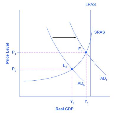 Das Diagramm zeigt ein Beispiel für eine Verschiebung der gesamtwirtschaftlichen Nachfrage. Die höhere der beiden Gesamtnachfragekurven liegt näher an der vertikalen Linie des potenziellen BIP und repräsentiert somit eine Volkswirtschaft mit einer niedrigen Arbeitslosigkeit. Im Gegensatz dazu ist die untere Gesamtnachfragekurve viel weiter von der Linie des potenziellen BIP entfernt und repräsentiert daher eine Wirtschaft, die mit einer Rezession zu kämpfen hat.