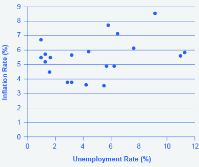 The tradeoff between unemployment and inflation appeared to break down during the 1970s as the Phillips Curve shifted out to the right, meaning a given unemployment rate corresponds to a variety of rates of inflation and vice versa.