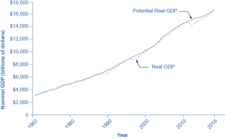 The graph shows that potential GDP and actual GDP have remained similar to one another since the 1960s. They have both continued to increase to over $16,000 billion in 2014 versus less than $1,000 billion in 1960.