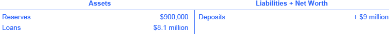 The assets are reserves ($90,000) and loans ($8.1 million). The liabilities + net worth are deposits (+ $9 million).