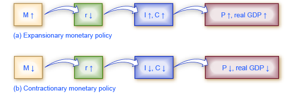 This image is a chart showing the mechanisms through which monetary policy affects output.