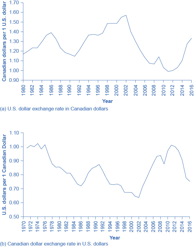 The top graph shows the exchange rate from Canadian dollars to U.S. dollars since 1980. The bottom graph shows the exchange rate from U.S. dollars to Canadian dollars since 1980.