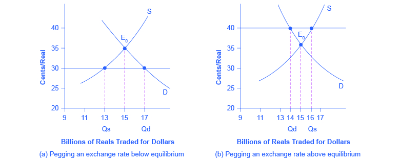The graph shows the affects of placing an exchange rate either below (left graph) or above (right graph) the equilibrium.