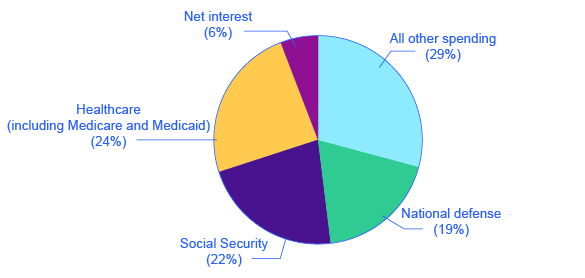 The pie chart shows that healthcare (including Medicaid) makes up roughly 26% of federal spending; Social Security makes up 24%; national defense makes up 17%; net interest makes up over 6%; and all other spending makes up over 25%.