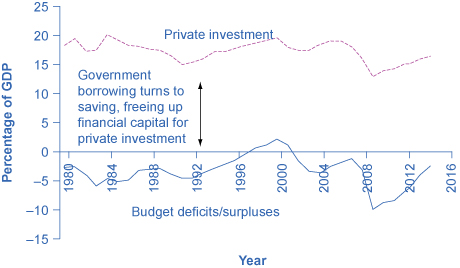 The graph shows that in the case of the United States, since 1980 government borrowing and private investment have often risen and fallen in tandem. The y-axis shows U.S. government deficits/surpluses and private investment as a portion of GDP. The x-axis plots years from 1980 to 2014. It suggests that reduced government borrowing can free up capital for private investment.
