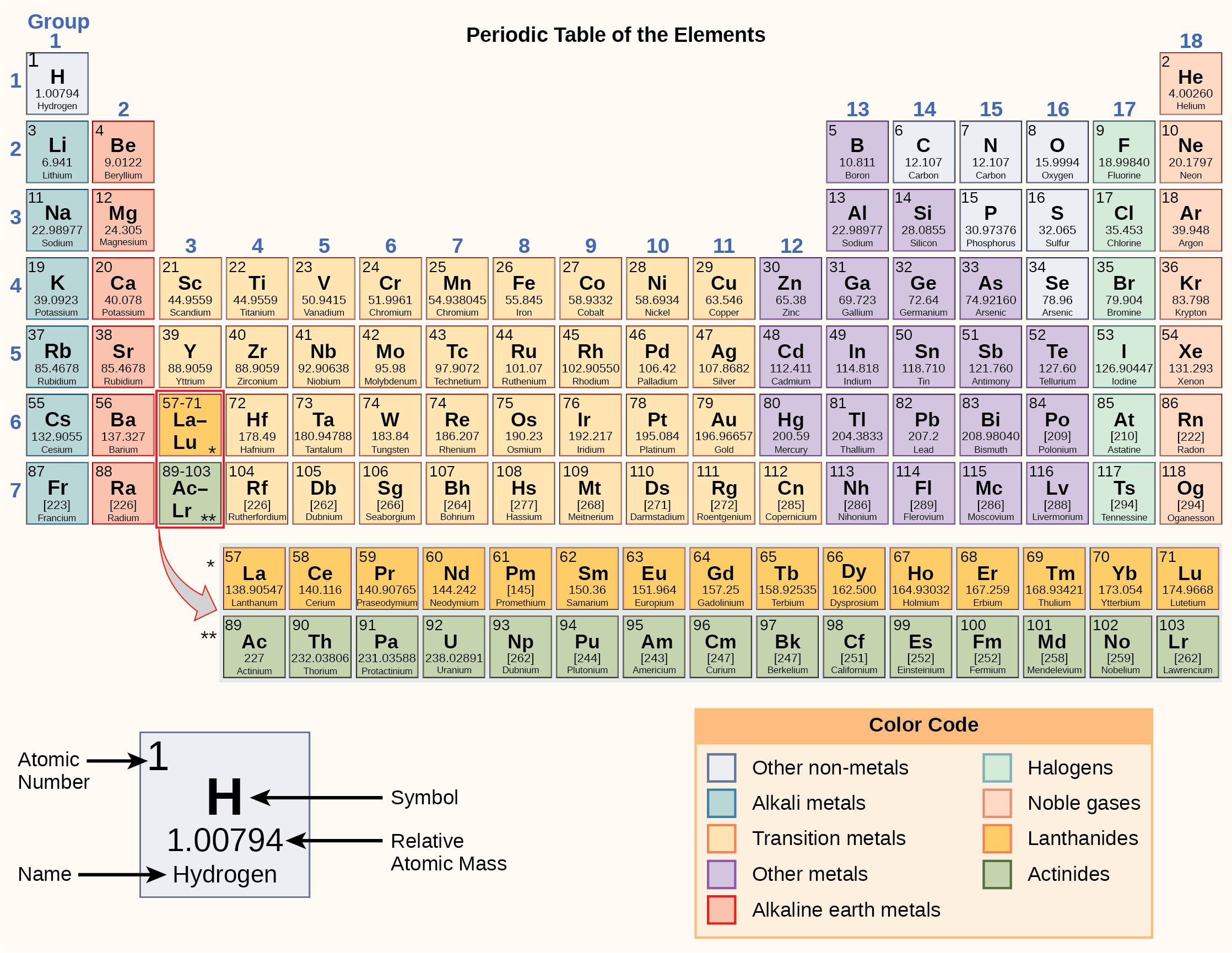 The Periodic Table Of Elements Openstax Biology 2e