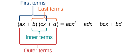 Two quantities in parentheses are being multiplied, the first being: a times x plus b and the second being: c times x plus d. This expression equals ac times x squared plus ad times x plus bc times x plus bd. The terms ax and cx are labeled: First Terms. The terms ax and d are labeled: Outer Terms. The terms b and cx are labeled: Inner Terms. The terms b and d are labeled: Last Terms.