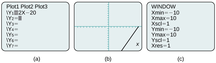 This is an image of three side-by-side calculator screen captures. The first screen is the plot screen with the function y sub 1 equals two times x minus twenty. The second screen shows the plotted line on the coordinate plane. The third screen shows the window edit screen with the following settings: Xmin = -10; Xmax = 10; Xscl = 1; Ymin = -10; Ymax = 10; Yscl = 1; Xres = 1.