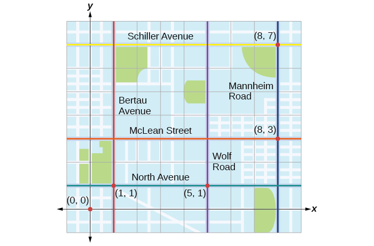 This is an image of a road map of a city. The point (1, 1) is on North Avenue and Bertau Avenue. The point (5, 1) is on North Avenue and Wolf Road. The point (8, 3) is on Mannheim Road and McLean Street. The point (8, 7) is on Mannheim Road and Schiller Avenue.