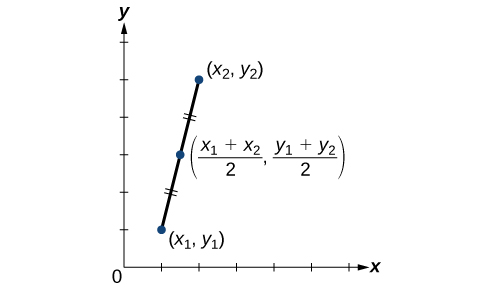 This is a line graph on an x, y coordinate plane with the x and y axes ranging from 0 to 6. The points (x sub 1, y sub 1), (x sub 2, y sub 2), and (x sub 1 plus x sub 2 all over 2, y sub 1 plus y sub 2 all over 2) are plotted. A straight line runs through these three points. Pairs of short parallel lines bisect the two sections of the line to note that they are equivalent.