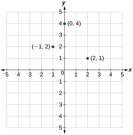 This is an image of an x, y coordinate plane with the x and y axes ranging from negative 5 to 5. The points (0,4); (-1,2) and (2,1) are plotted and labeled.