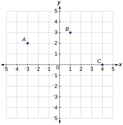This is an image of an x, y coordinate plane where the x and y-axis range from negative 5 to 5. Three points are plotted: A, B, and C.