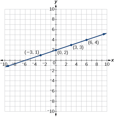 This is an image of an x, y coordinate plane with the x and y axes ranging from negative 10 to 10. The points (-3, 1); (0, 2); (3, 3) and (6, 4) are plotted and labeled. A line runs through all these points.