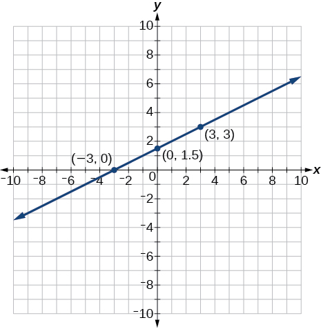 This is an image of an x, y coordinate plane with the x and y axes ranging from negative 10 to 10. The points (-3, 0); (0, 1.5) and (3, 3) are plotted and labeled. A line runs through all of these points.