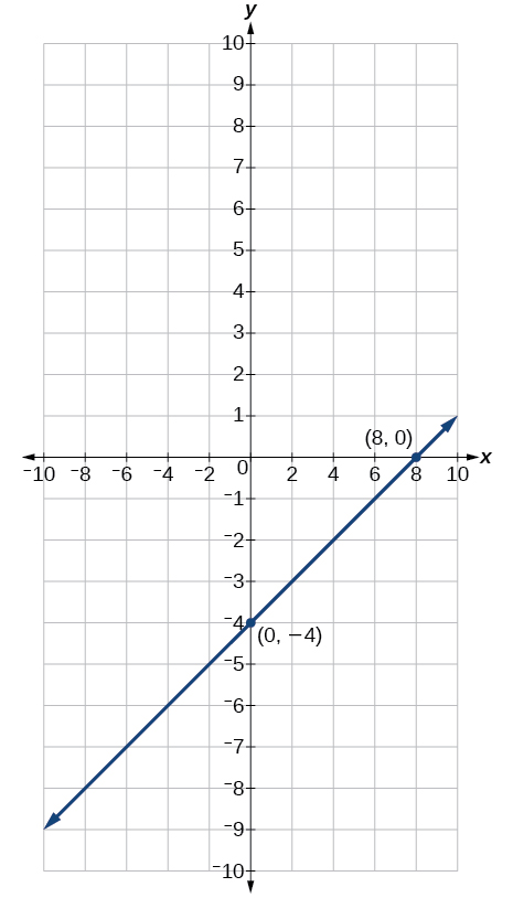 This is an image of an x, y coordinate plane with the x and y axes ranging from negative 10 to 10. The points (8, 0) and (0, -4) are plotted and labeled. A line runs through both of these points.