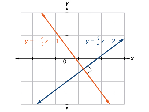 Coordinate plane with the x-axis ranging from negative 4 to 5 and the y-axis ranging from negative 4 to 4. Two functions are graphed on the same plot: y = negative 4 times x/3 plus 1 and y = 3 times x/4 minus 2. A box is placed at the intersection to note that it forms a right angle.