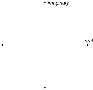 A blank coordinate plane with the x-axis labeled: real and the y-axis labeled: imaginary.