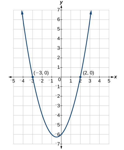 Coordinate plane with the x-axis ranging from negative 5 to 5 and the y-axis ranging from negative 7 to 7. The function x squared plus x minus six equals zero is graphed, with the x-intercepts (-3,0) and (2,0), plotted as well.