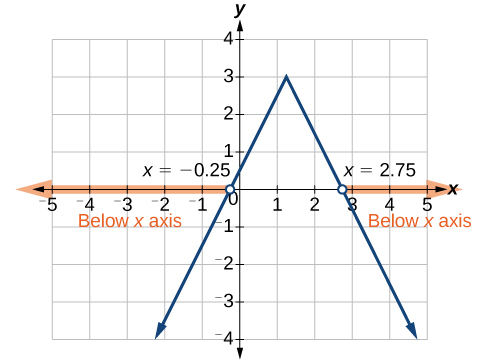 A coordinate plan with the x-axis ranging from -5 to 5 and the y-axis ranging from -4 to 4. The function y = -1/2|4x – 5| + 3 is graphed. An open circle appears at the point -0.25 and an arrow