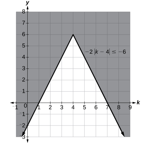 A coordinate plane with the x-axis ranging from -1 to 9 and the y-axis ranging from -3 to 8. The function y = -2|k 4| + 6 is graphed and everything above the function is shaded in.