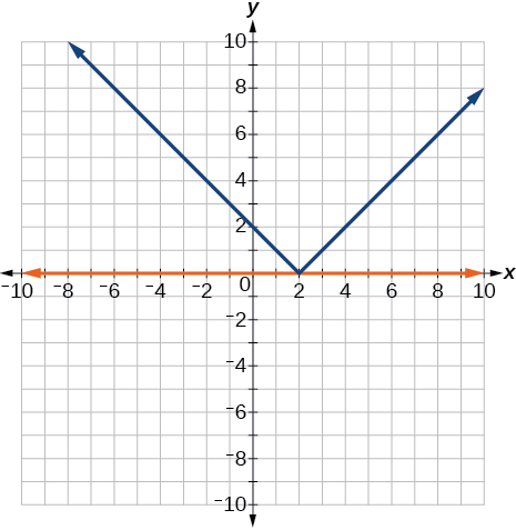 A coordinate plane with the x and y axes ranging from -10 to 10. The function y = |x -2| and the line y = 0 are graphed.