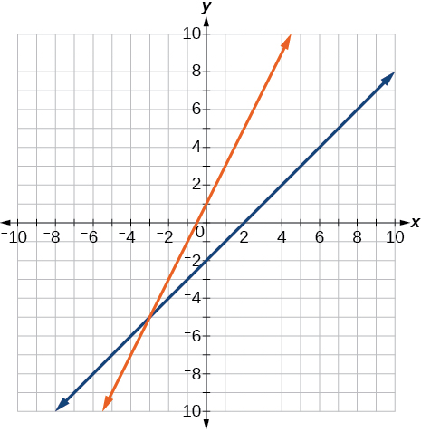 A coordinate plane with the x and y axes ranging from -10 to 10. The lines y = x - 2 and y = 2x + 1 are graphed on the same axes.