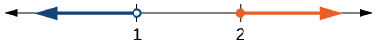 Number line with two tick marks labeled: -1 and 2 respectively. There is an open circle around the tick mark labeled -1 and a line that extends leftward from the circle. There is a dot around the tick mark labeled 2 and a line that extends rightward from the dot.