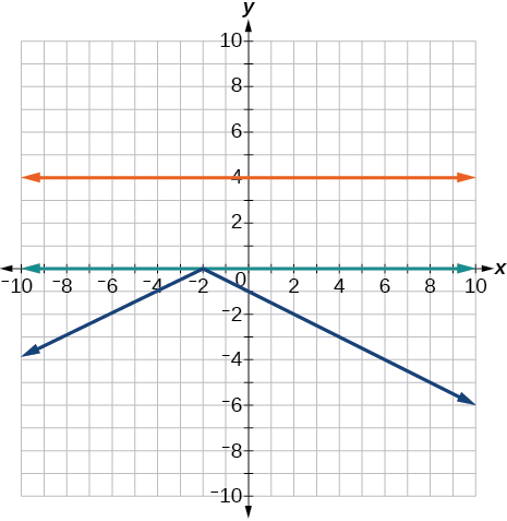 A coordinate plane with the x and y axes ranging from -10 to 10. The function y = -0.5|x + 2| and the line y = 4 are graphed on the same axes. A line runs along the entire x-axis.