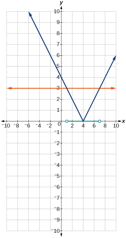 A coordinate plane with the x and y axes ranging from -10 to 10. The function y = |x 4| and the line y = 3 are graphed on the same axes. Along the x-axis the points 1 and 7 have an open circle around them and a line connects the two.