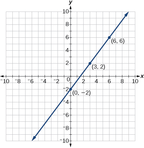 A coordinate plane with the x and y axes ranging from -10 to 10. The points (0,-2); (3,2) and (6,6) are plotted and a line runs through all these points.