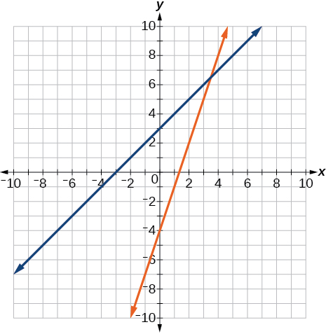 A coordinate plane with the x and y axes ranging from -10 to 10. The lines y = x + 3 and y = 3x -4 graphed on the same axes.