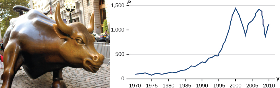 Figure of a bull and a graph of market prices.