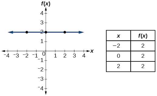 Graph of a constant function.