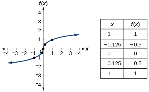 Graph of f(x)=x^(1/3).