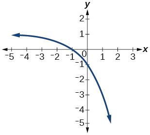 Graph of half of 1/x.